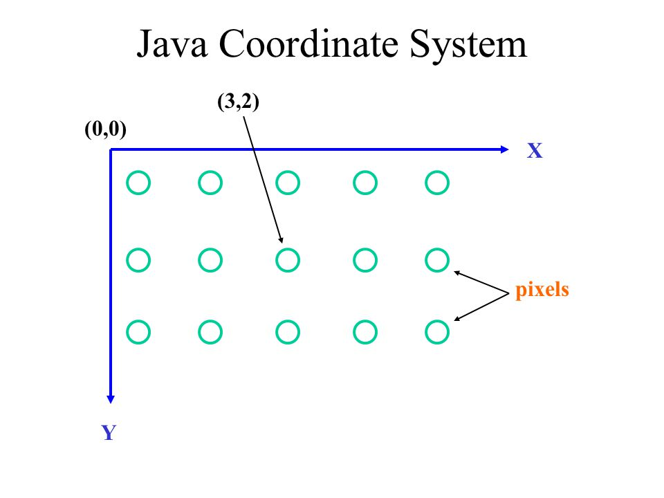 Graphics graphics java vectors java enumeration graphical java coordinate system ccuart Choice Image