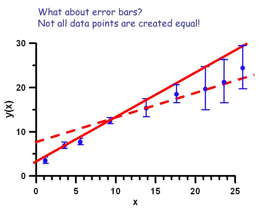 What about error bars Not all data points are created equal!