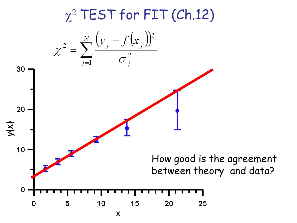 c2 TEST for FIT (Ch.12) How good is the agreement