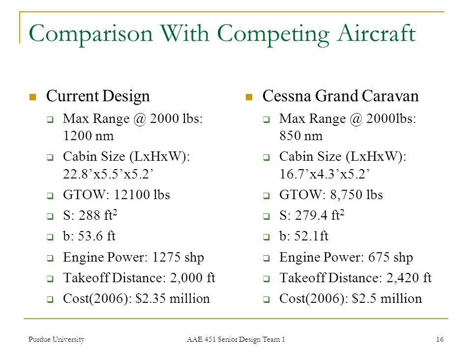 Comparison With Competing Aircraft
