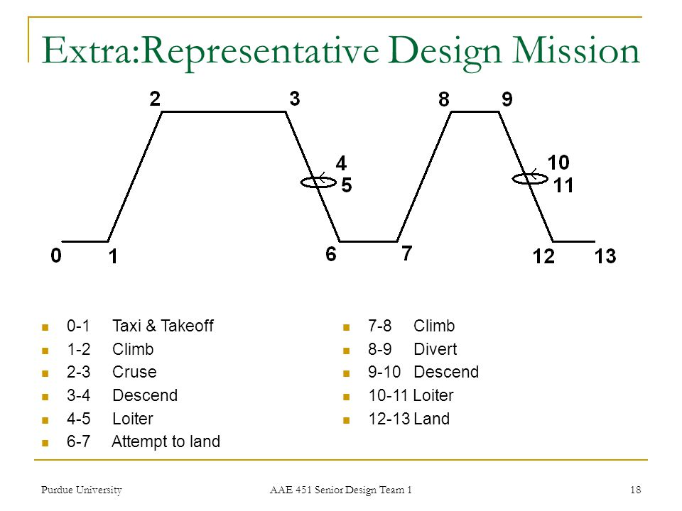 Extra:Representative Design Mission