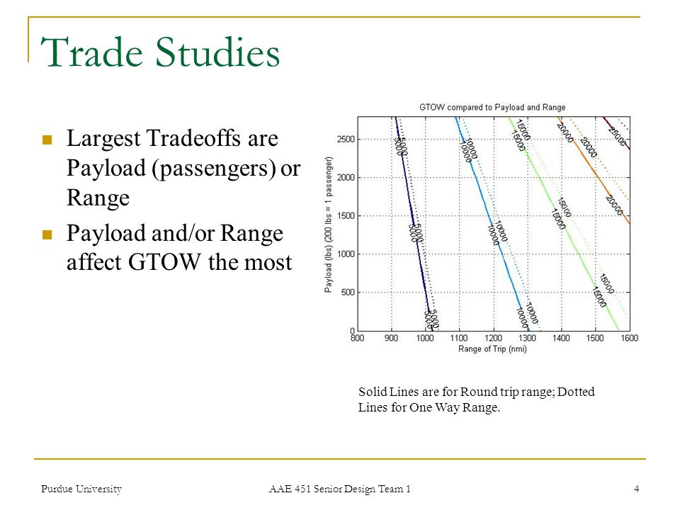 Trade Studies Largest Tradeoffs are Payload (passengers) or Range