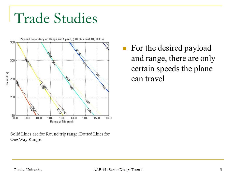 Trade Studies For the desired payload and range, there are only certain speeds the plane can travel.