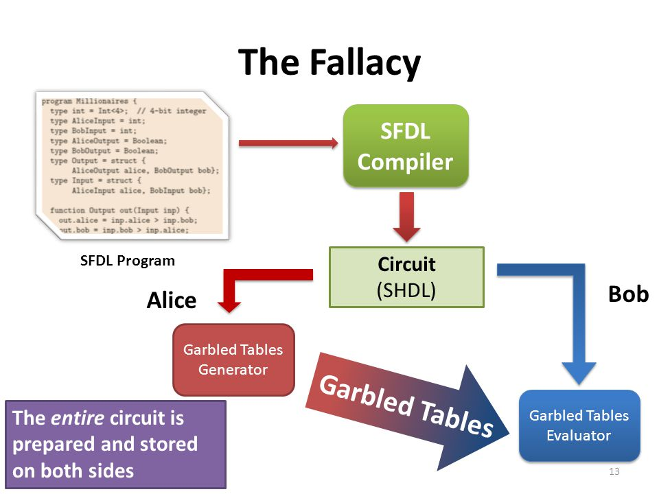 The Fallacy Garbled Tables Garbled Tables SFDL Compiler Bob Alice