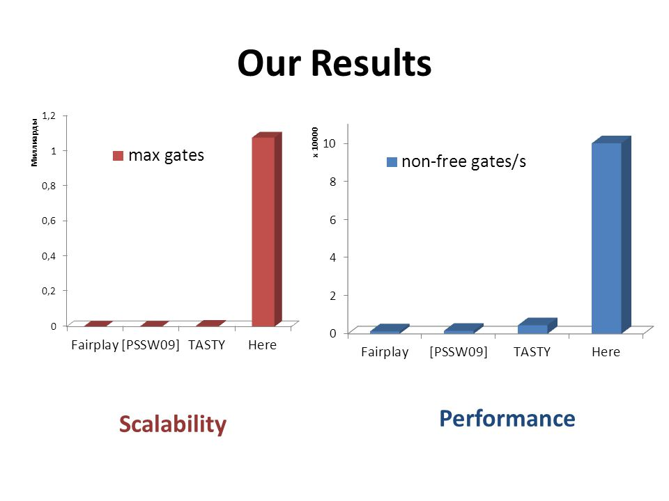 Our Results Performance Scalability