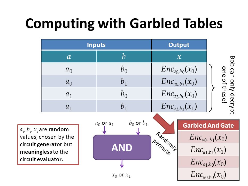 Computing with Garbled Tables