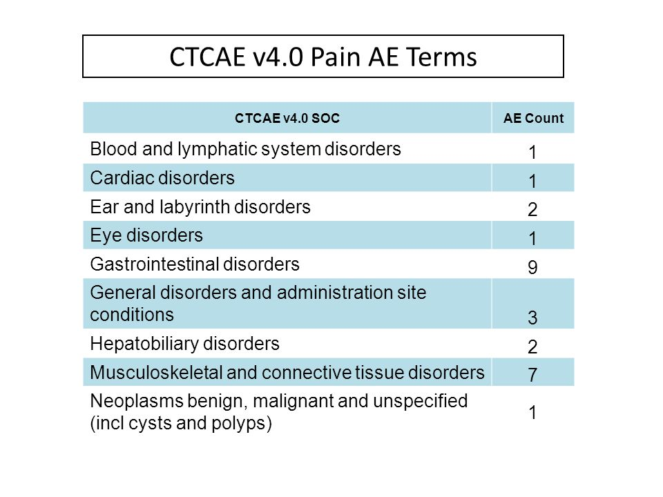 CTCAE v4.0 Pain AE Terms Blood and lymphatic system disorders 1