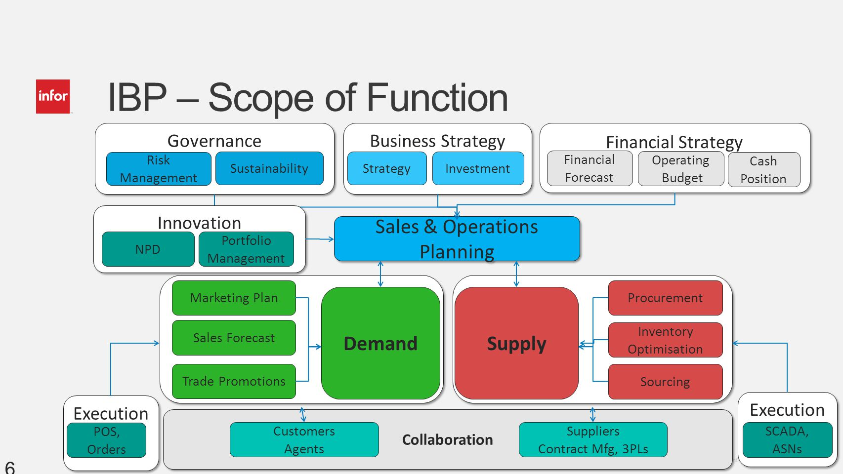 IBP – Scope of Function Sales & Operations Planning Demand Supply