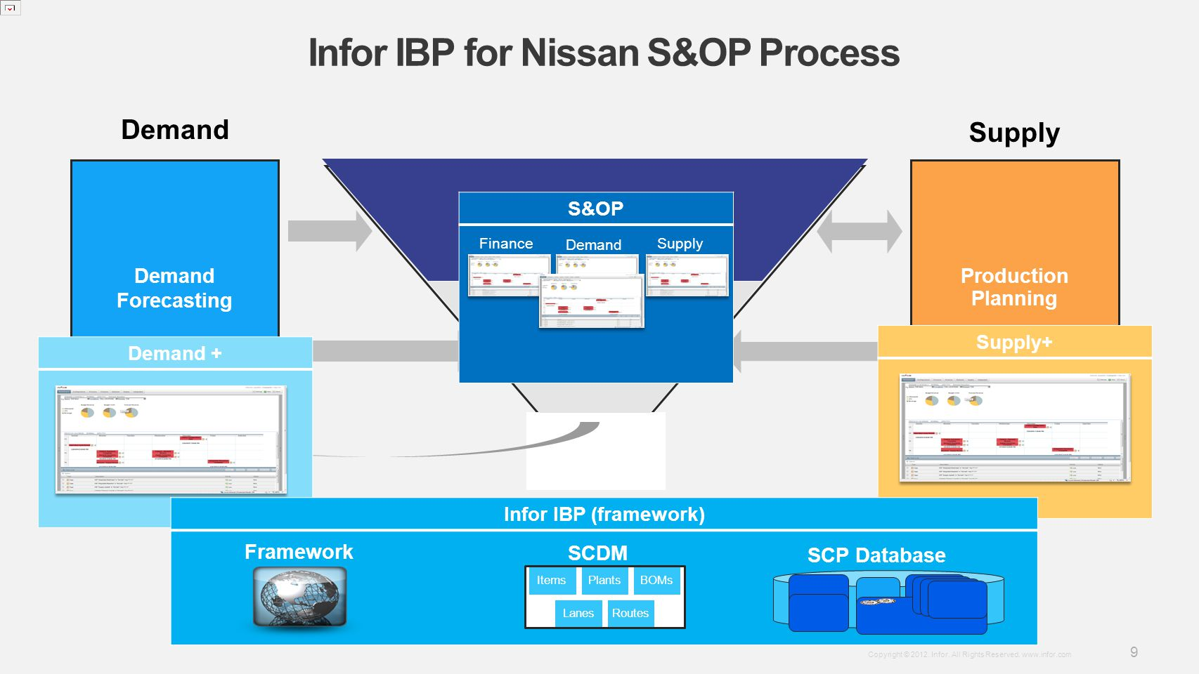 Infor IBP for Nissan S&OP Process
