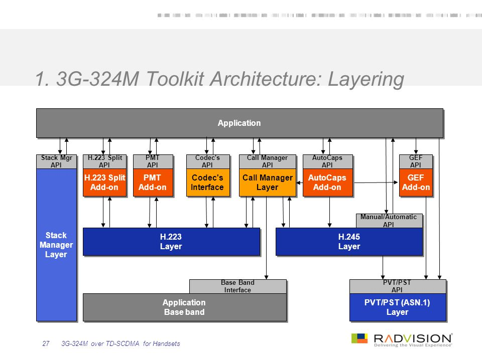 1. 3G-324M Toolkit Architecture: Layering