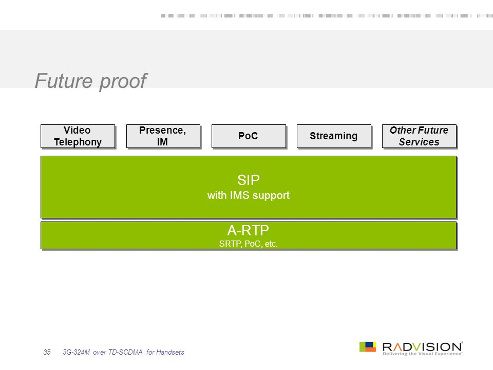 Future proof SIP A-RTP with IMS support Video Telephony Presence, IM