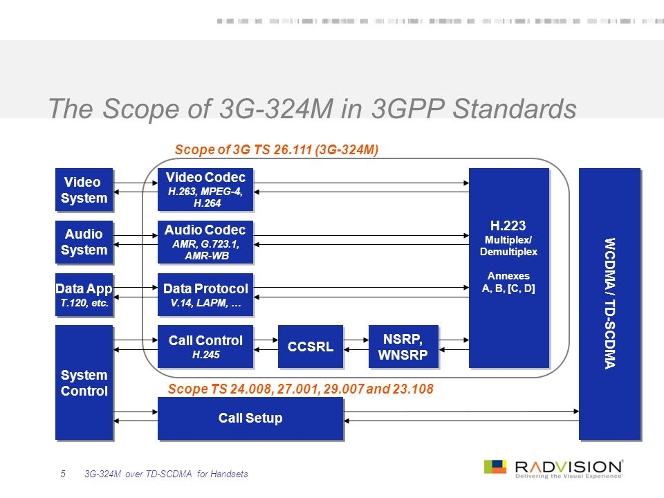 The Scope of 3G-324M in 3GPP Standards