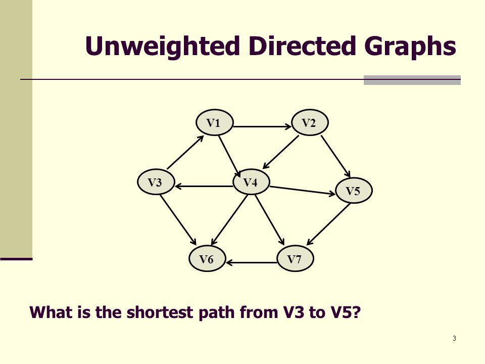 Unweighted Directed Graphs