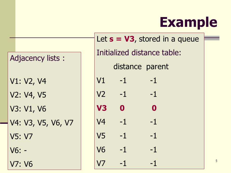 Example Let s = V3, stored in a queue Initialized distance table: