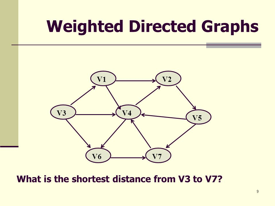 Weighted Directed Graphs