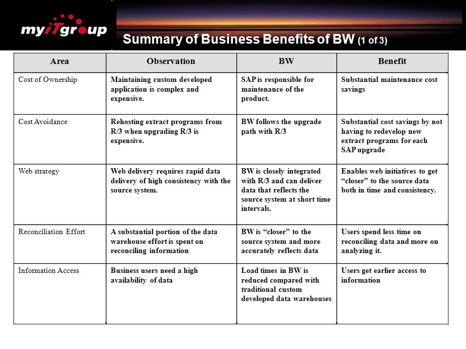 Summary of Business Benefits of BW (1 of 3)