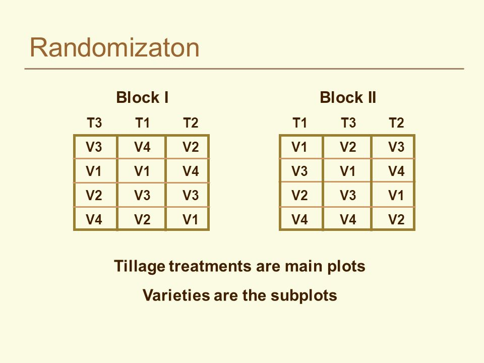 Split-Plot Designs Usually used with factorial sets when the