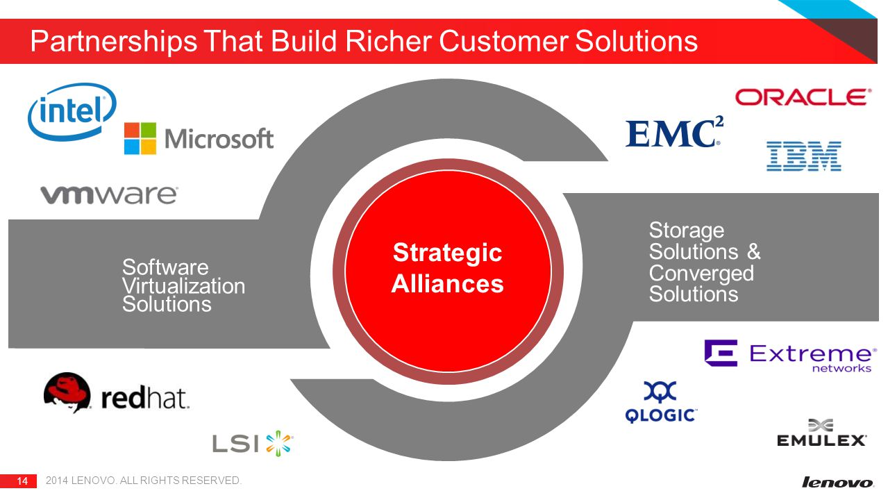 Partnerships That Build Richer Customer Solutions