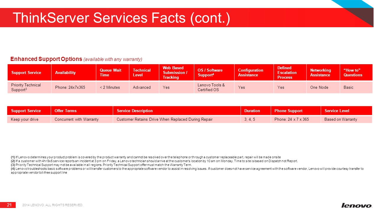 ThinkServer Services Facts (cont.)