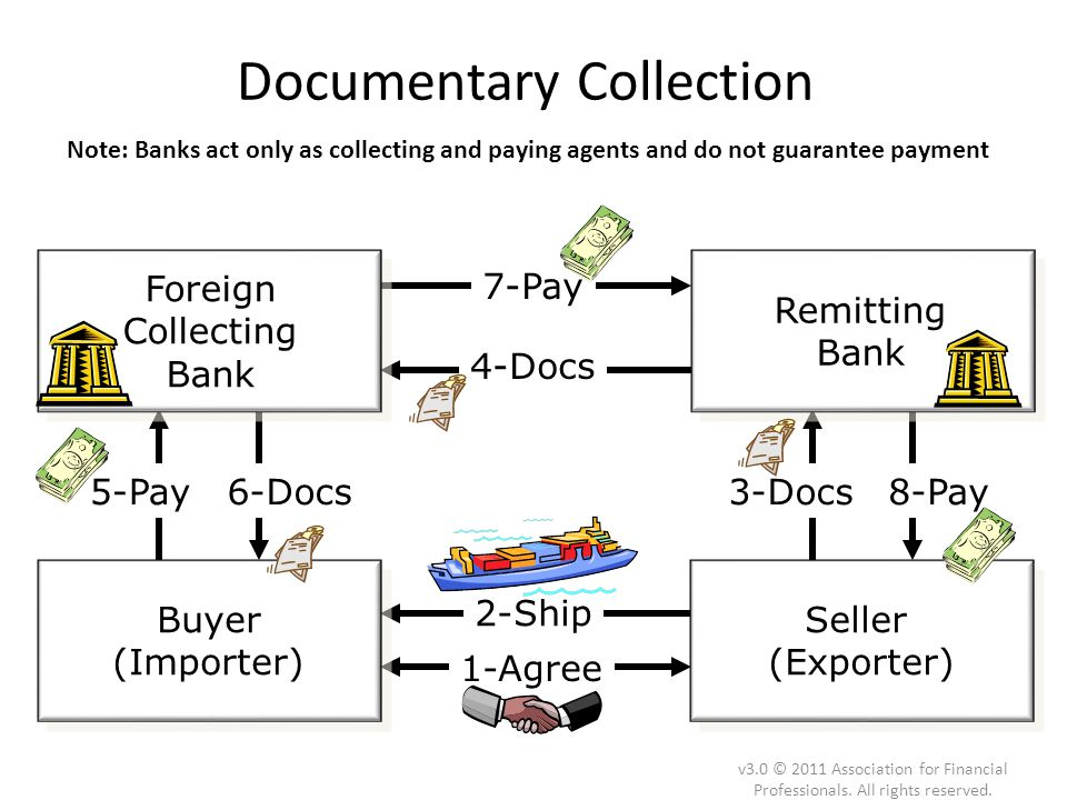 Foreign Collecting Bank