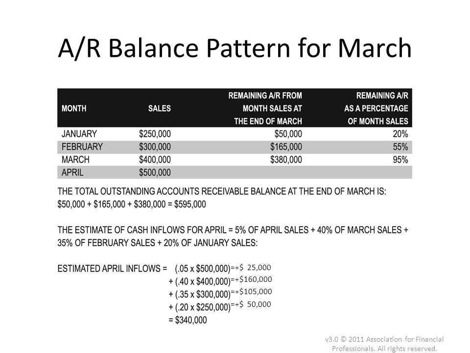 A/R Balance Pattern for March