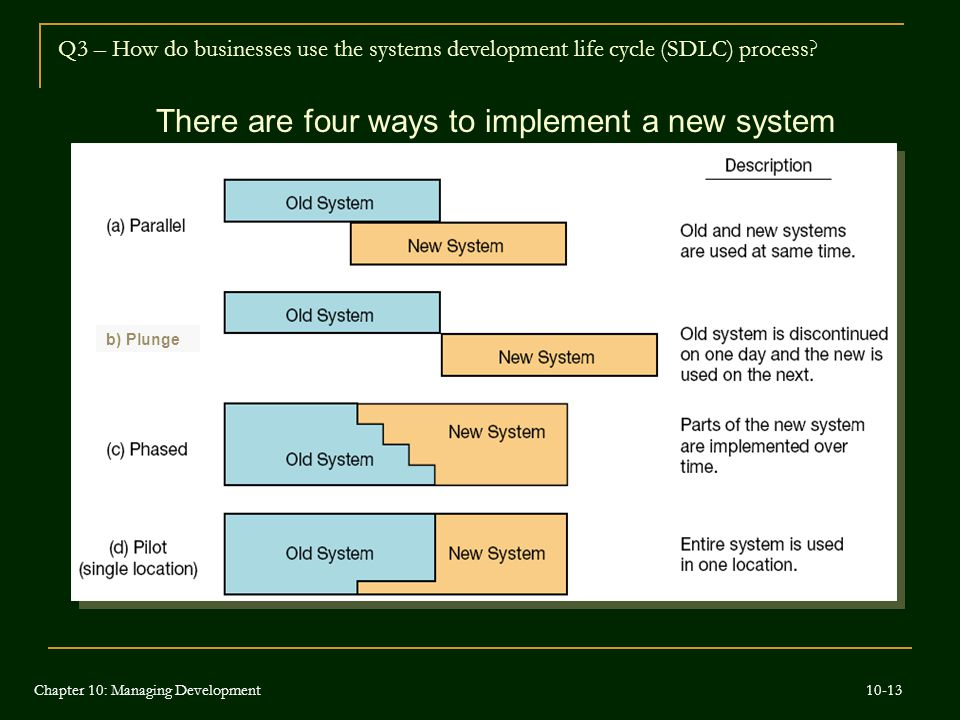 There are four ways to implement a new system