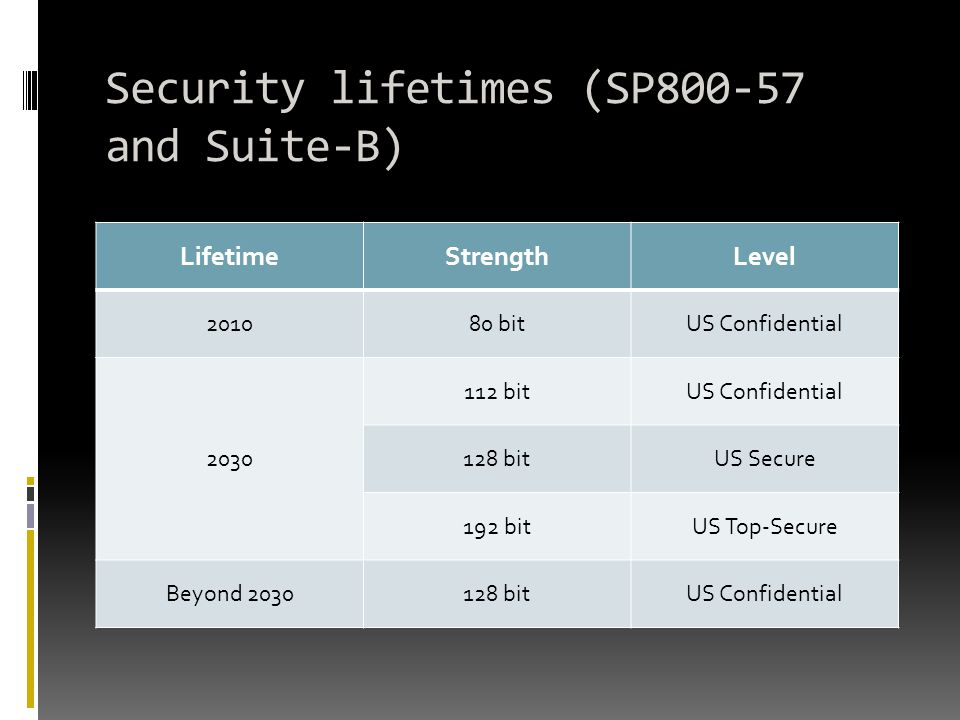 Security lifetimes (SP800-57 and Suite-B)