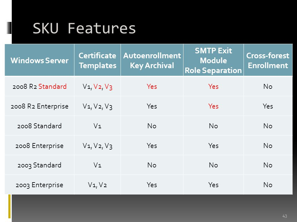 SKU Features Windows Server Certificate Templates