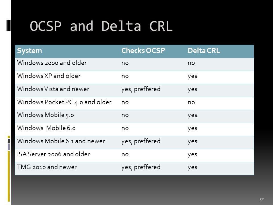 OCSP and Delta CRL System Checks OCSP Delta CRL Windows 2000 and older