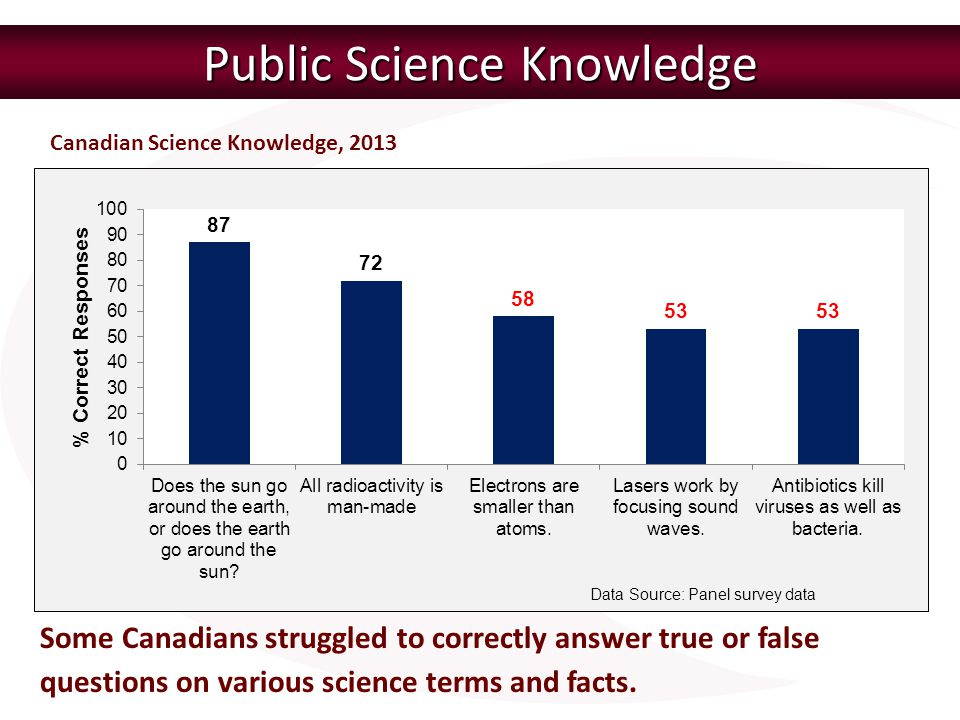 Public Science Knowledge