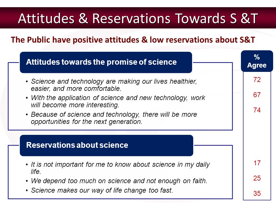 Attitudes & Reservations Towards S &T
