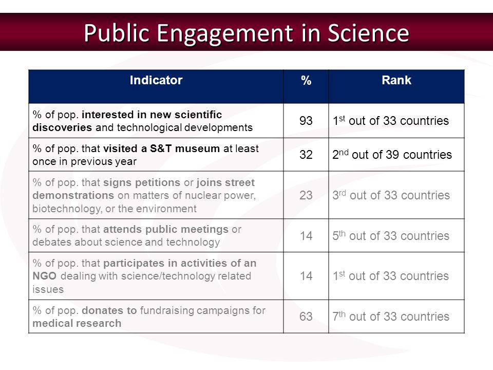 Public Engagement in Science