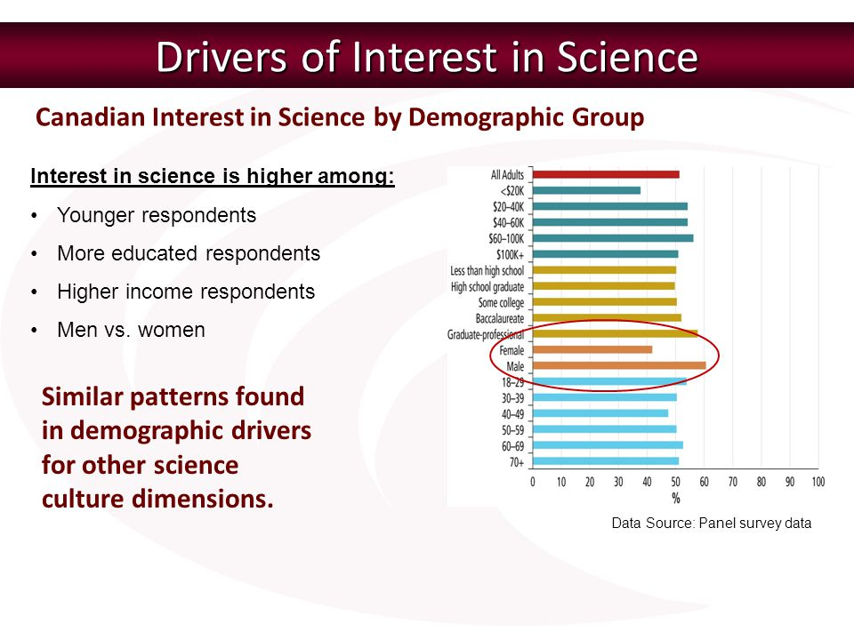 Drivers of Interest in Science