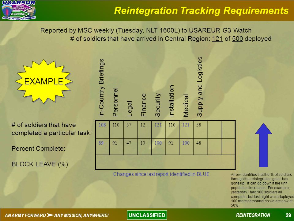 Reintegration Tracking Requirements