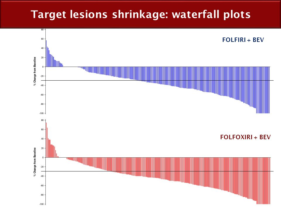 Target lesions shrinkage: waterfall plots