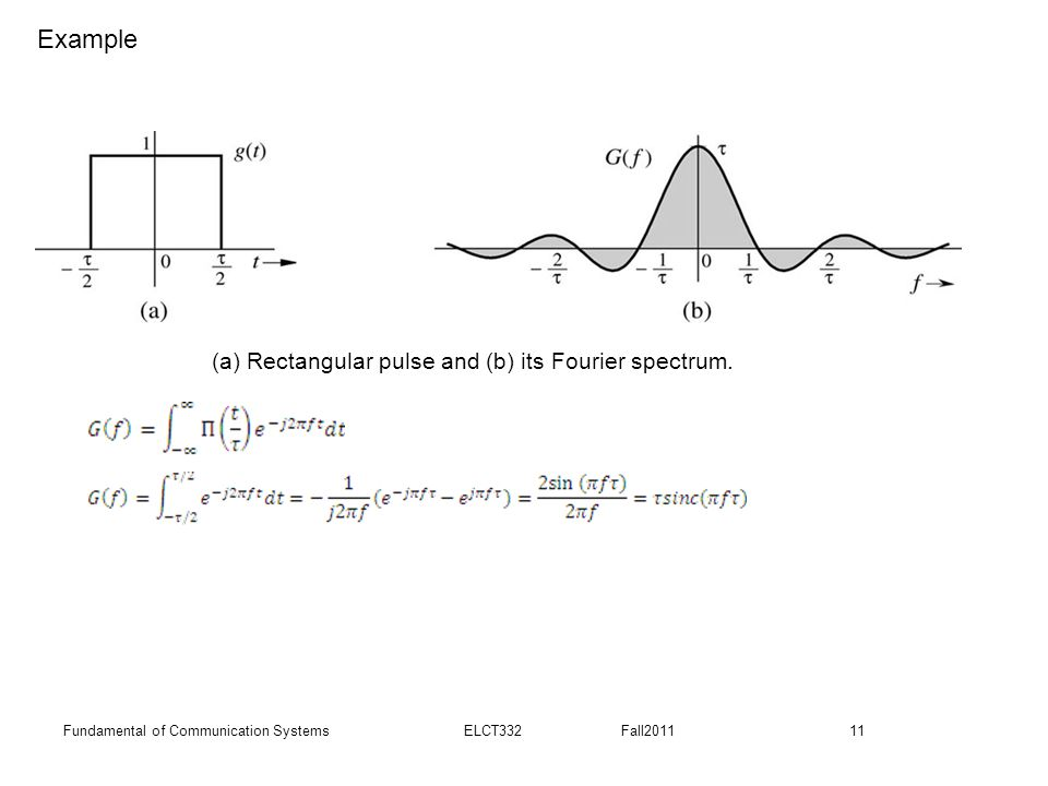 Example (a) Rectangular pulse and (b) its Fourier spectrum.