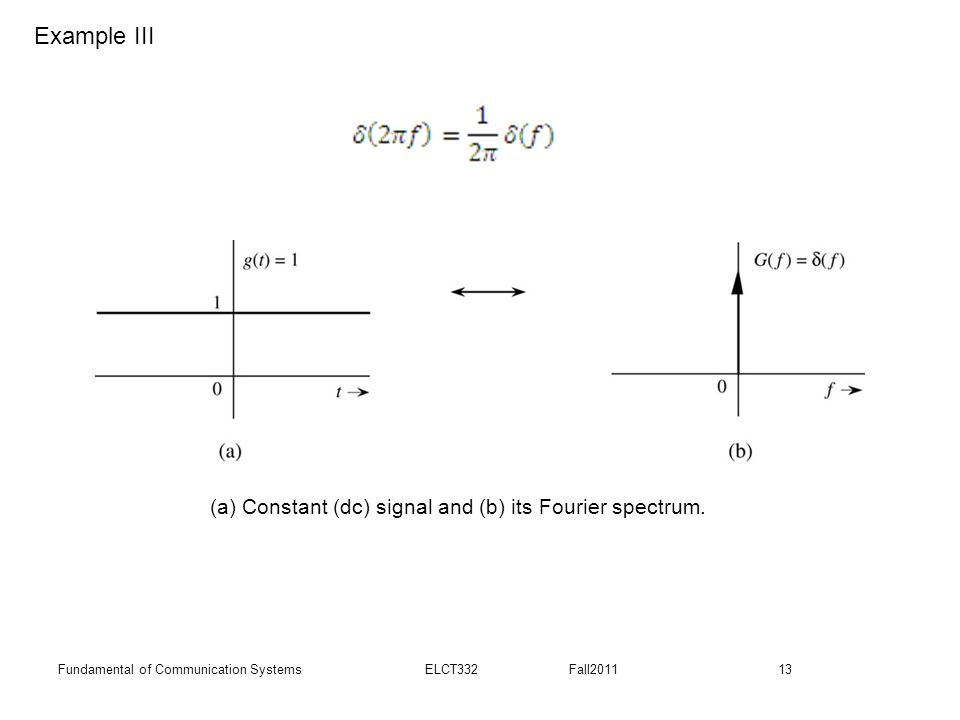 Example III (a) Constant (dc) signal and (b) its Fourier spectrum.