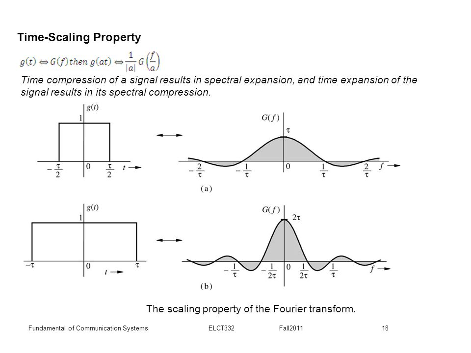 Time-Scaling Property