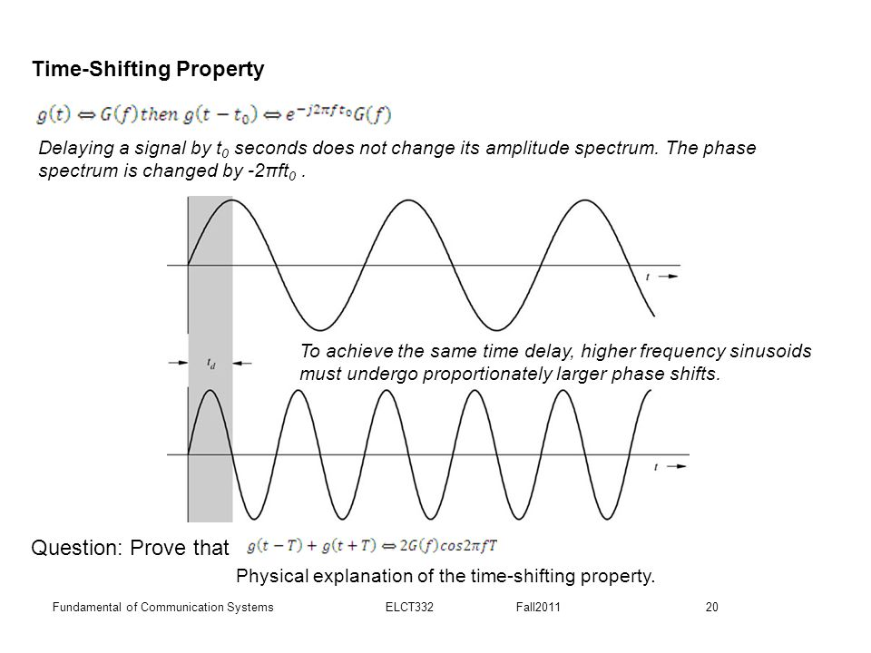 Physical explanation of the time-shifting property.