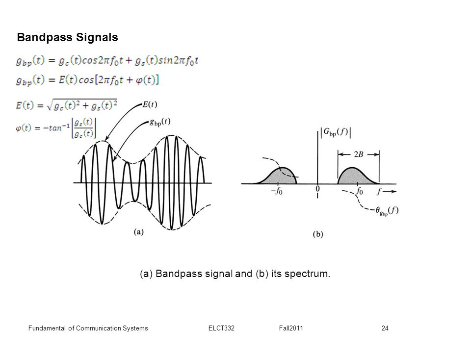 (a) Bandpass signal and (b) its spectrum.