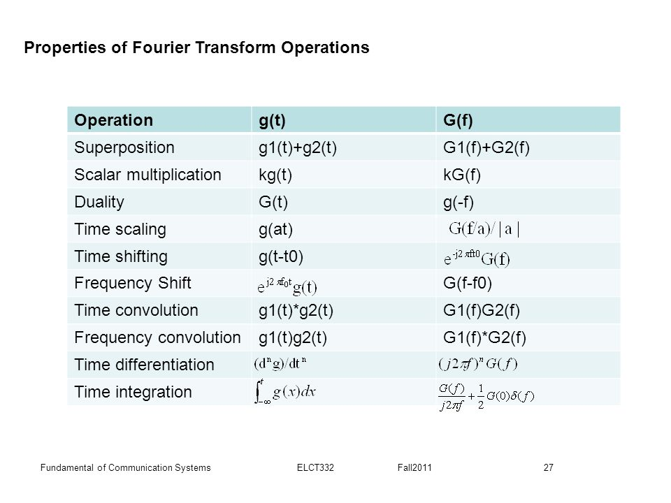 Properties of Fourier Transform Operations Operation g(t) G(f)