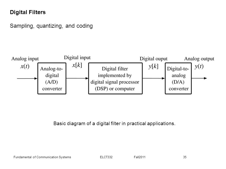 Basic diagram of a digital filter in practical applications.