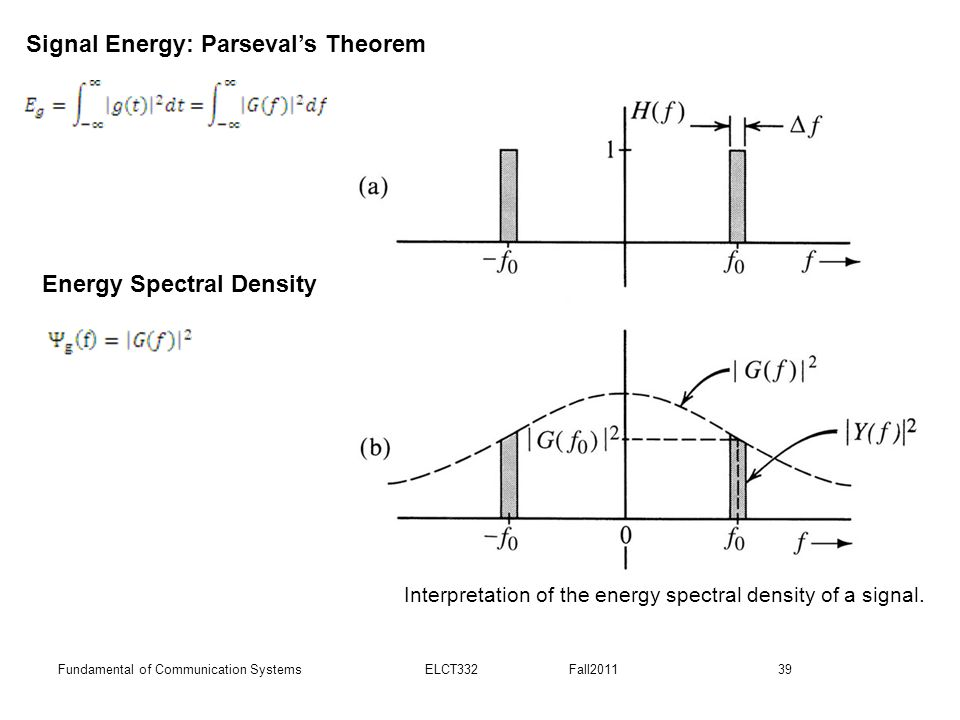 Interpretation of the energy spectral density of a signal.