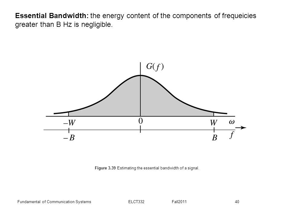 Figure 3.39 Estimating the essential bandwidth of a signal.