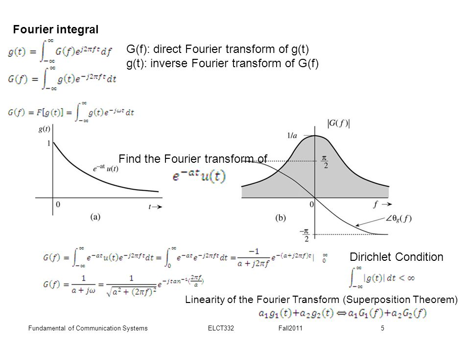 G(f): direct Fourier transform of g(t)