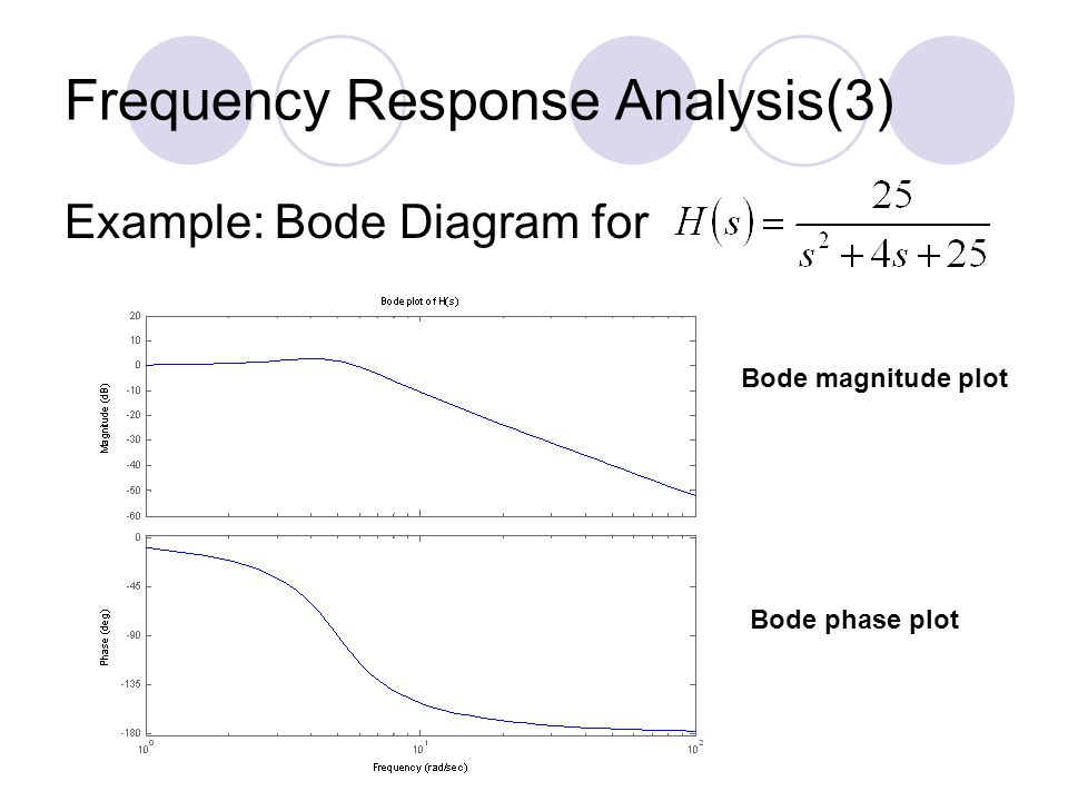 Frequency Response Analysis(3)