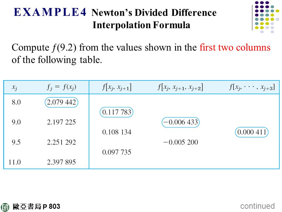Divided difference table example
