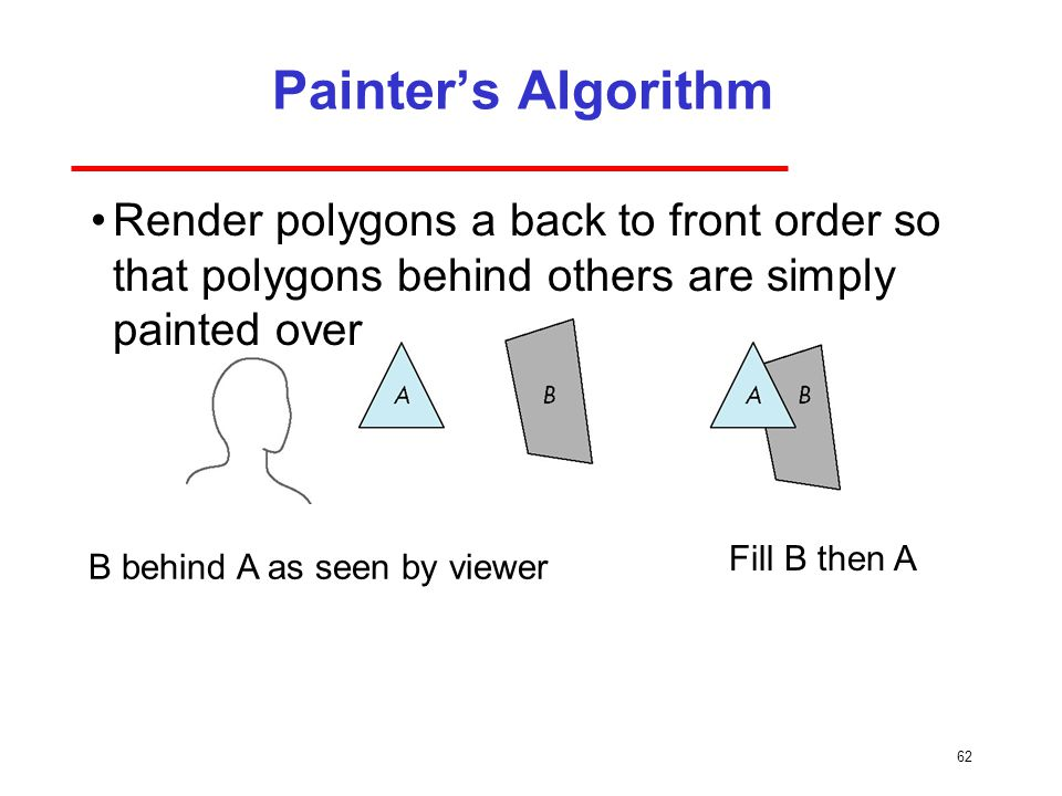 Painter's Algorithm Render polygons a back to front order so that polygons behind others are simply painted over.