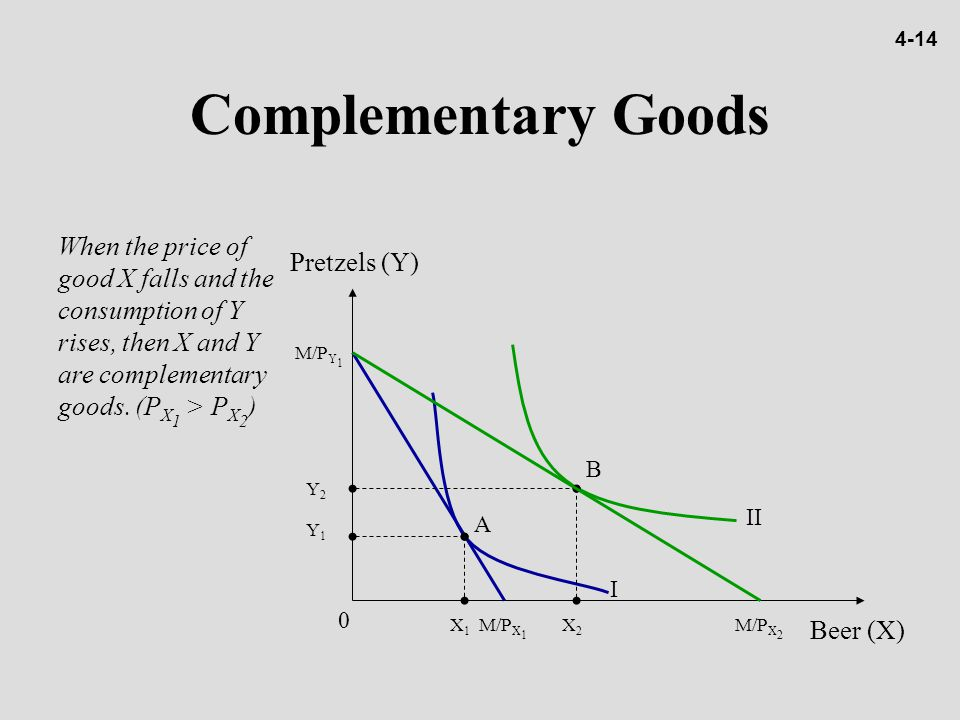 4-14 Complementary Goods. When the price of good X falls and the consumption of Y rises, then X and Y are complementary goods. (PX1 > PX2)