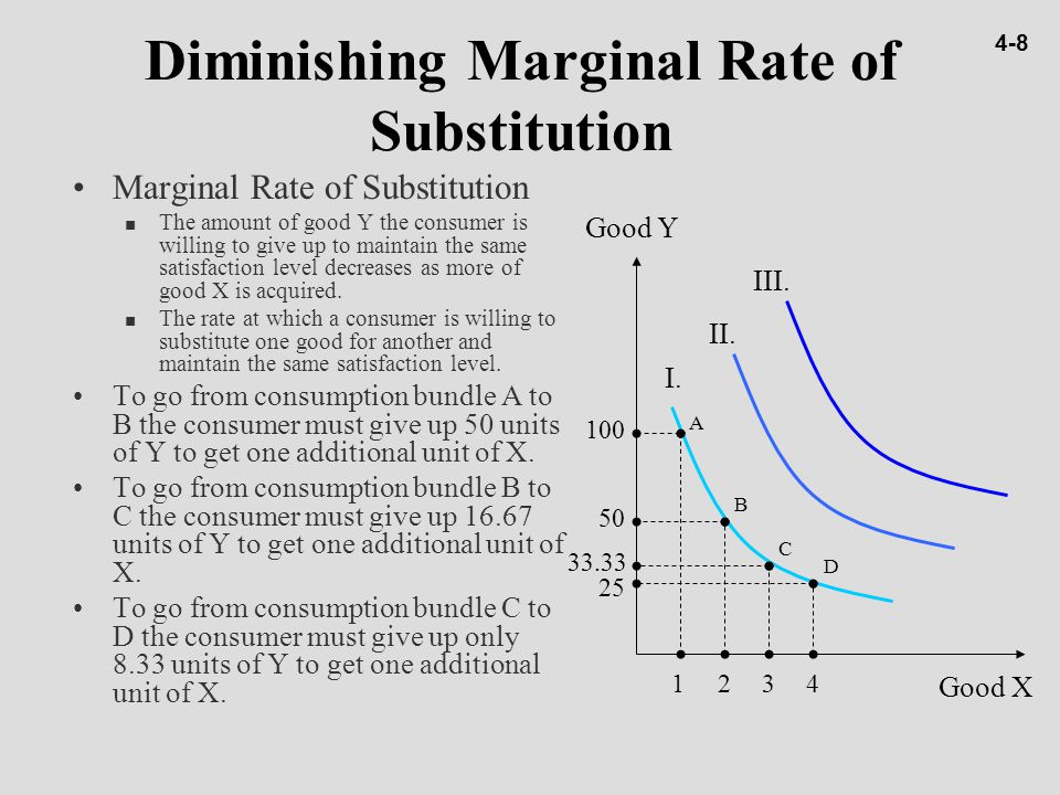 Diminishing Marginal Rate of Substitution